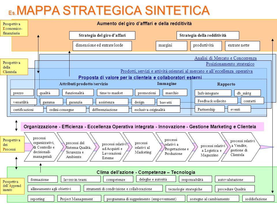 Es. MAPPA STRATEGICA SINTETICA Aumento del giro dafffari e della redditività sostegno al cambiamentoreportingProject Managementprogramma di suggerimen