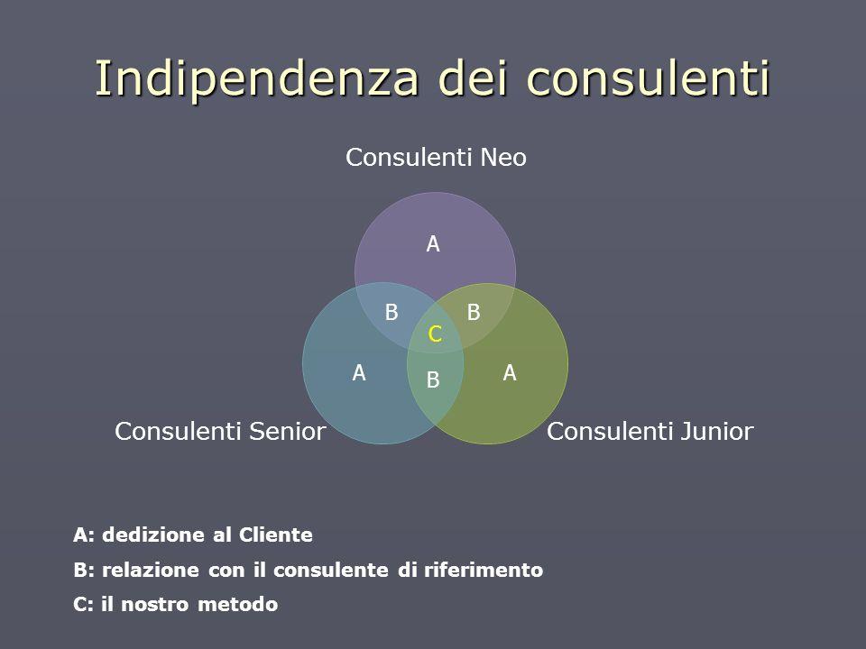 Indipendenza dei consulenti AA C A BB B A: dedizione al Cliente B: relazione con il consulente di riferimento C: il nostro metodo