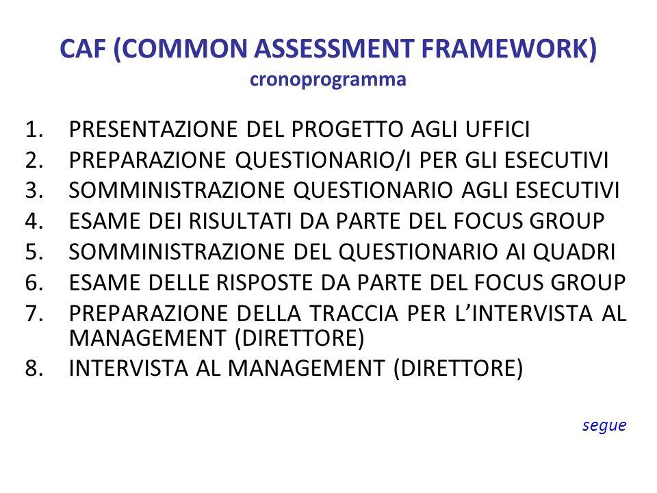 CAF (COMMON ASSESSMENT FRAMEWORK) cronoprogramma 1.PRESENTAZIONE DEL PROGETTO AGLI UFFICI 2.PREPARAZIONE QUESTIONARIO/I PER GLI ESECUTIVI 3.SOMMINISTRAZIONE QUESTIONARIO AGLI ESECUTIVI 4.ESAME DEI RISULTATI DA PARTE DEL FOCUS GROUP 5.SOMMINISTRAZIONE DEL QUESTIONARIO AI QUADRI 6.ESAME DELLE RISPOSTE DA PARTE DEL FOCUS GROUP 7.PREPARAZIONE DELLA TRACCIA PER LINTERVISTA AL MANAGEMENT (DIRETTORE) 8.INTERVISTA AL MANAGEMENT (DIRETTORE) segue