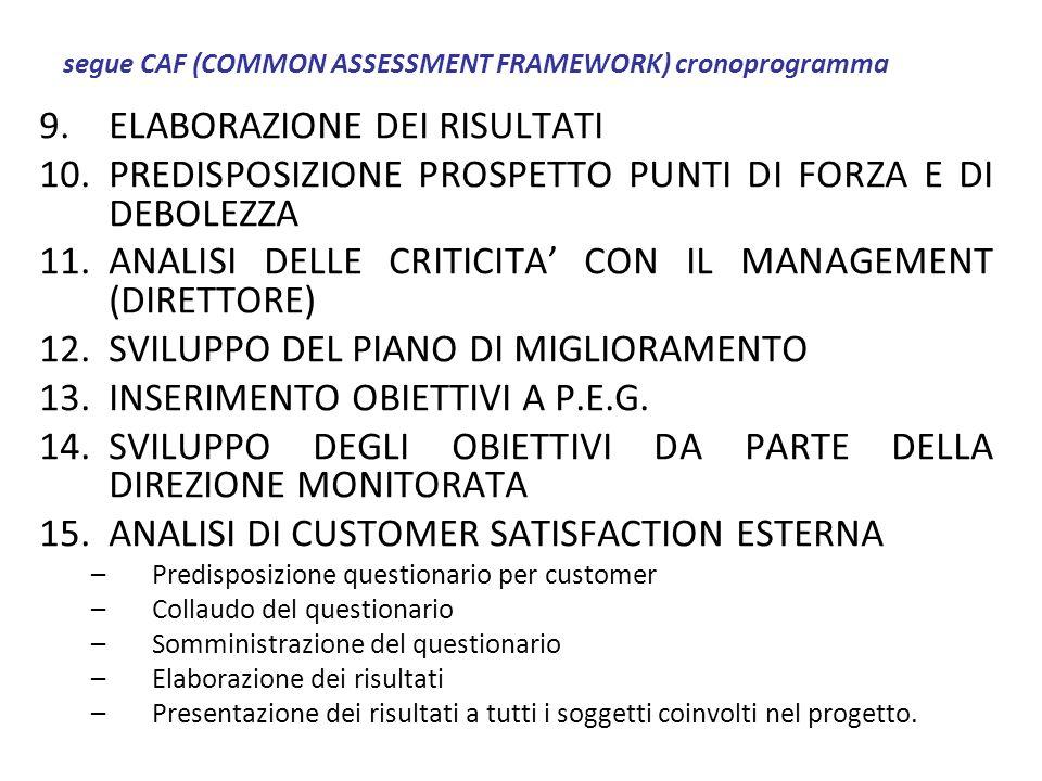 segue CAF (COMMON ASSESSMENT FRAMEWORK) cronoprogramma 9.ELABORAZIONE DEI RISULTATI 10.PREDISPOSIZIONE PROSPETTO PUNTI DI FORZA E DI DEBOLEZZA 11.ANAL