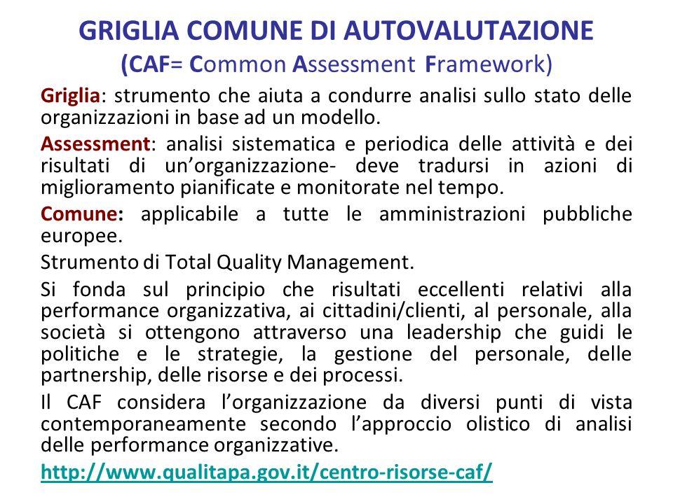 GRIGLIA COMUNE DI AUTOVALUTAZIONE (CAF= Common Assessment Framework) Griglia: strumento che aiuta a condurre analisi sullo stato delle organizzazioni in base ad un modello.