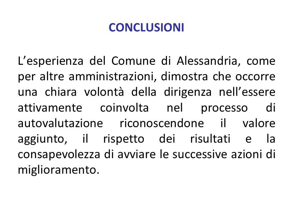 CONCLUSIONI Lesperienza del Comune di Alessandria, come per altre amministrazioni, dimostra che occorre una chiara volontà della dirigenza nellessere