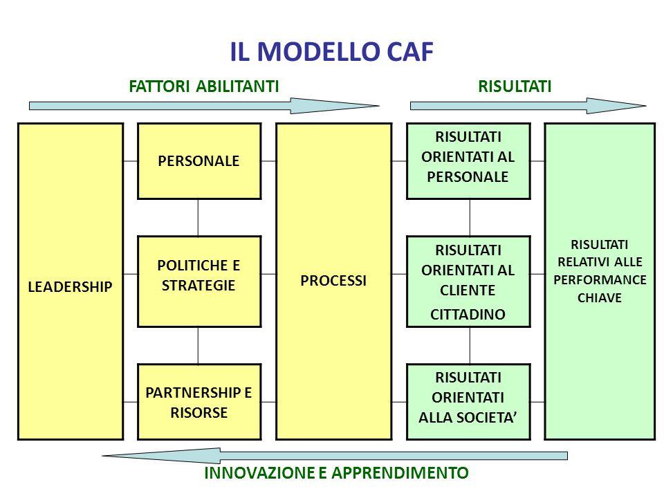 IL MODELLO CAF LEADERSHIP PERSONALE PROCESSI RISULTATI ORIENTATI AL PERSONALE RISULTATI RELATIVI ALLE PERFORMANCE CHIAVE POLITICHE E STRATEGIE RISULTATI ORIENTATI AL CLIENTE CITTADINO PARTNERSHIP E RISORSE RISULTATI ORIENTATI ALLA SOCIETA FATTORI ABILITANTIRISULTATI INNOVAZIONE E APPRENDIMENTO