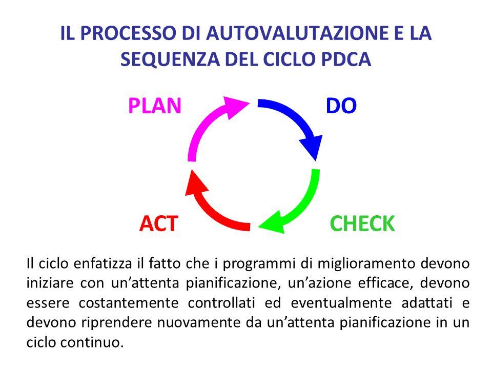 IL PROCESSO DI AUTOVALUTAZIONE E LA SEQUENZA DEL CICLO PDCA PLANDO ACTCHECK Il ciclo enfatizza il fatto che i programmi di miglioramento devono inizia