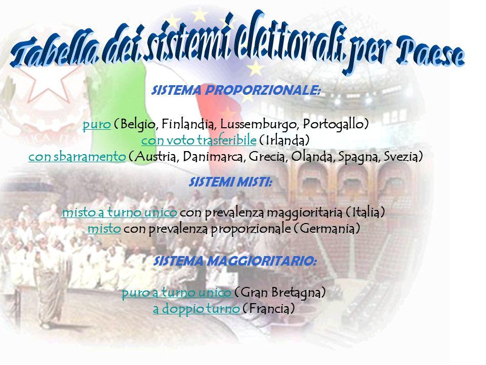 SISTEMA PROPORZIONALE: puropuro (Belgio, Finlandia, Lussemburgo, Portogallo) con voto trasferibilecon voto trasferibile (Irlanda) con sbarramentocon s