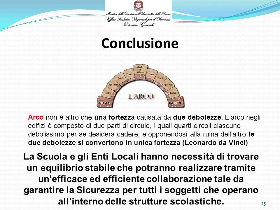 Conclusione 25 Arco non è altro che una fortezza causata da due debolezze.