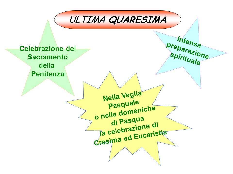 ULTIMA QUARESIMA Celebrazione del Sacramento della Penitenza Nella Veglia Pasquale o nelle domeniche di Pasqua la celebrazione di Cresima ed Eucaristi
