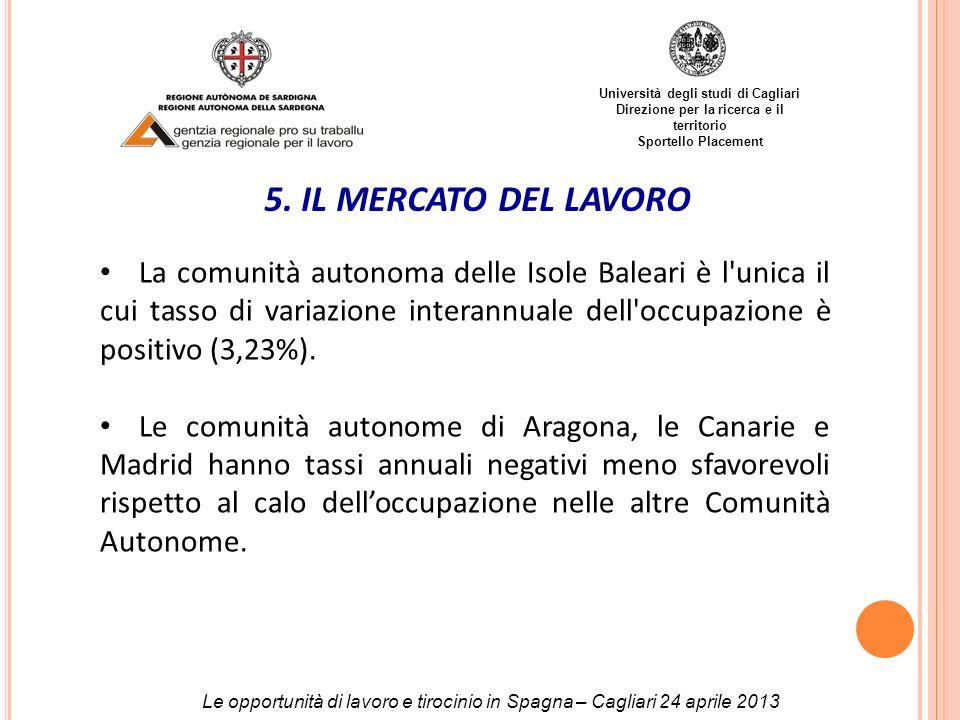 Università degli studi di Cagliari Direzione per la ricerca e il territorio Sportello Placement 5. IL MERCATO DEL LAVORO Le opportunità di lavoro e ti