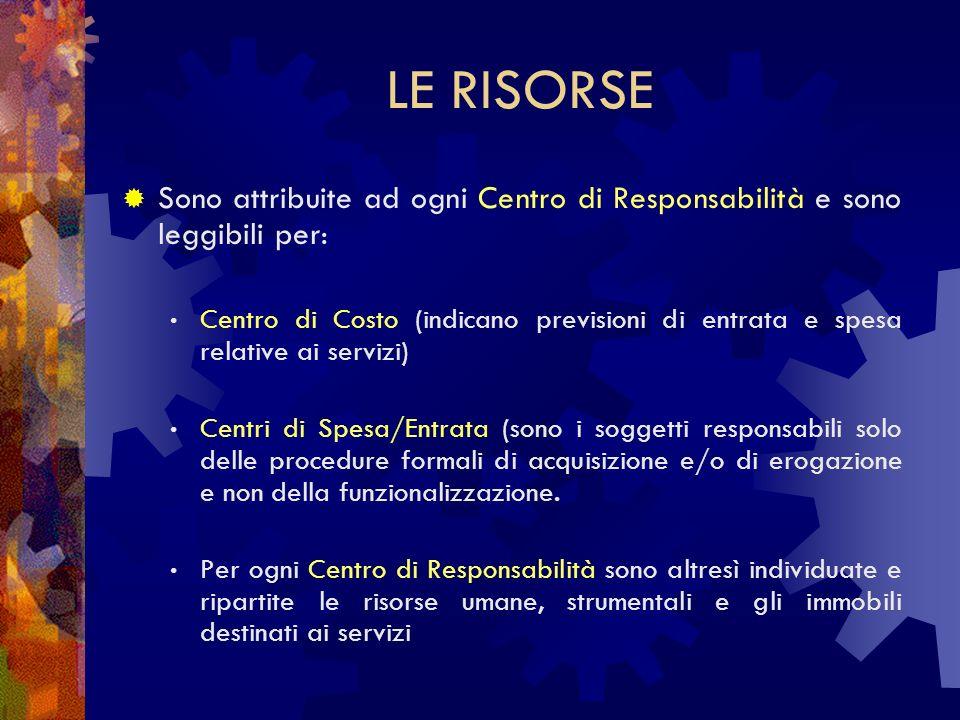 LE RISORSE Sono attribuite ad ogni Centro di Responsabilità e sono leggibili per: Centro di Costo (indicano previsioni di entrata e spesa relative ai