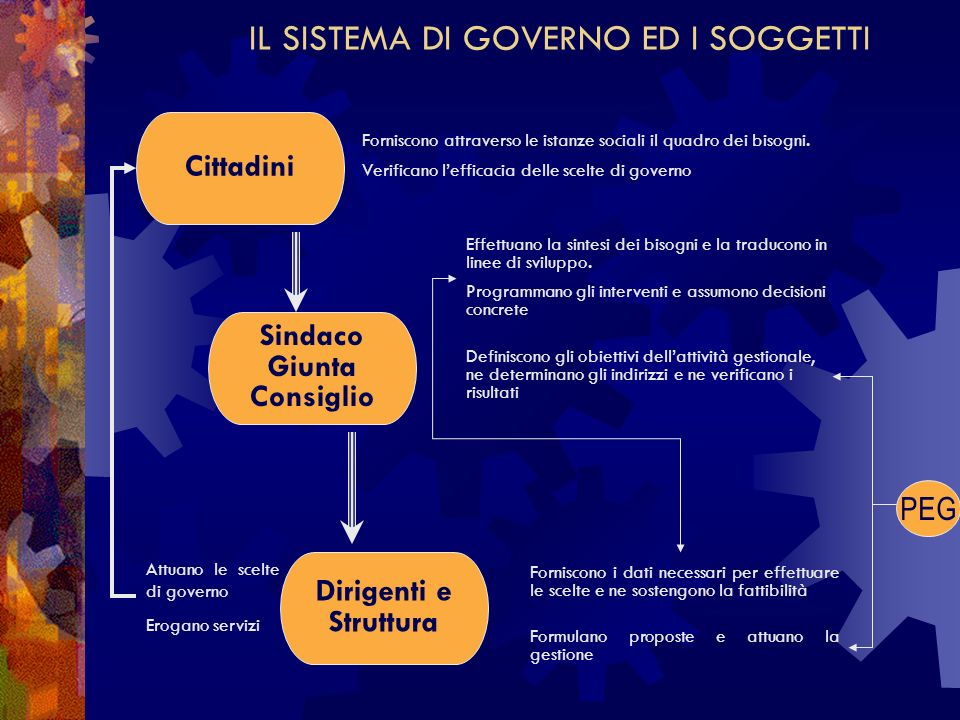 IL SISTEMA DI GOVERNO ED I SOGGETTI Forniscono attraverso le istanze sociali il quadro dei bisogni.