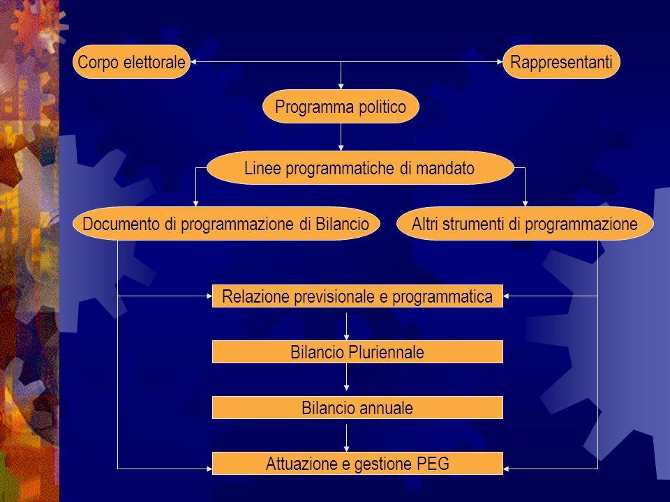 RappresentantiCorpo elettorale Programma politico Linee programmatiche di mandato Altri strumenti di programmazioneDocumento di programmazione di Bila