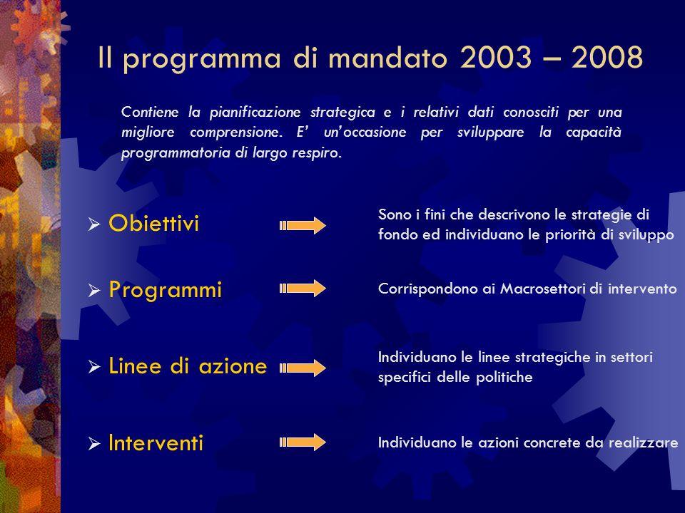 Il programma di mandato 2003 – 2008 Obiettivi Programmi Linee di azione Interventi Contiene la pianificazione strategica e i relativi dati conosciti per una migliore comprensione.