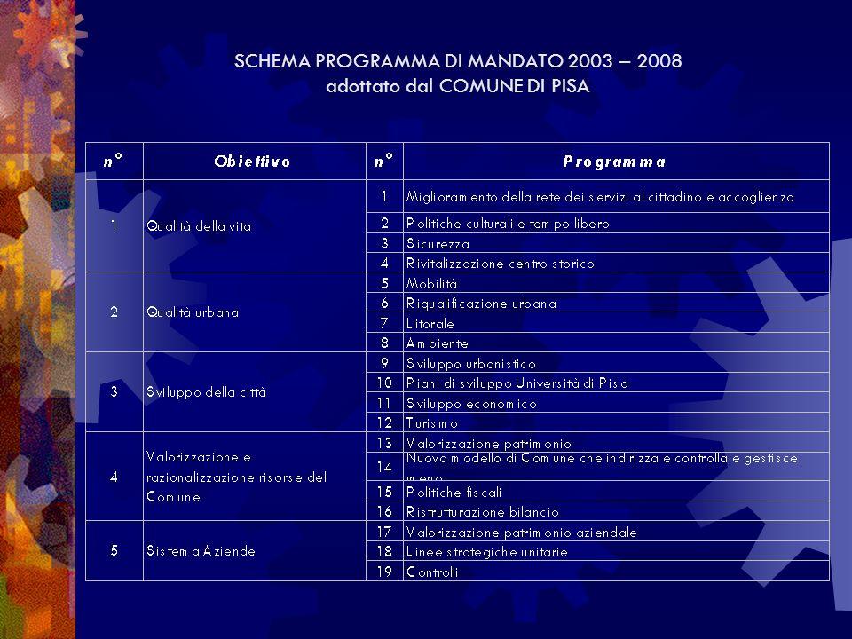 SCHEMA PROGRAMMA DI MANDATO 2003 – 2008 adottato dal COMUNE DI PISA