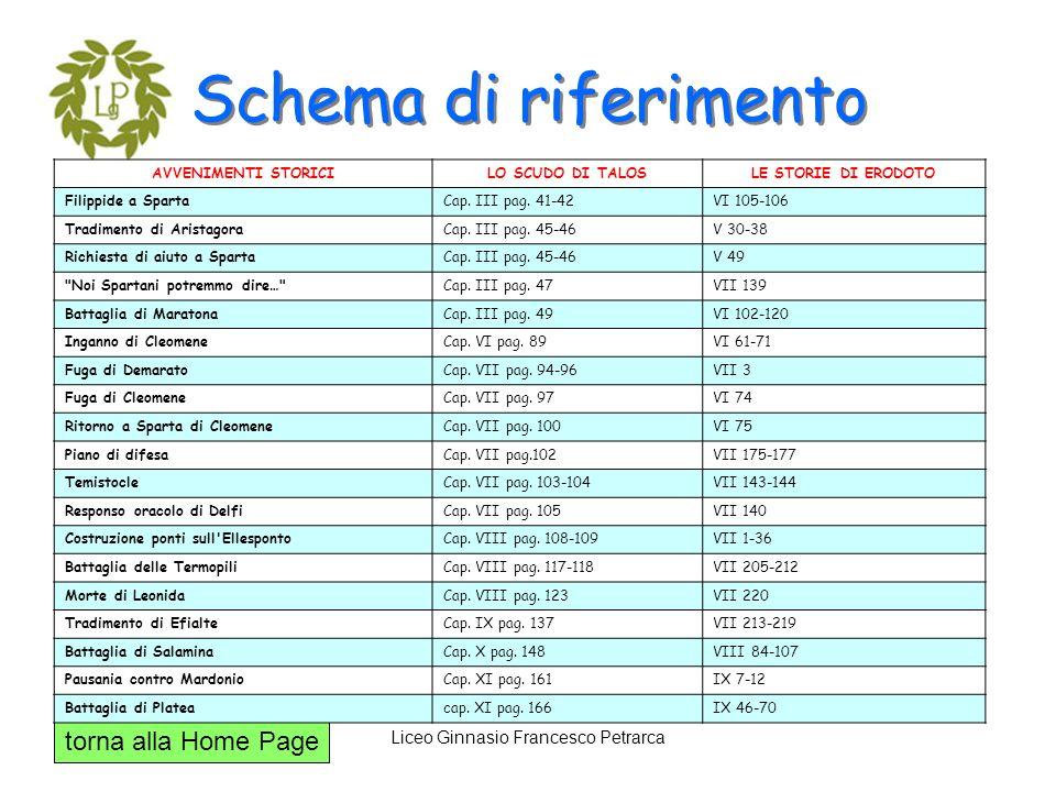 torna alla Home Page Liceo Ginnasio Francesco Petrarca Schema di riferimento AVVENIMENTI STORICILO SCUDO DI TALOSLE STORIE DI ERODOTO Filippide a Spar