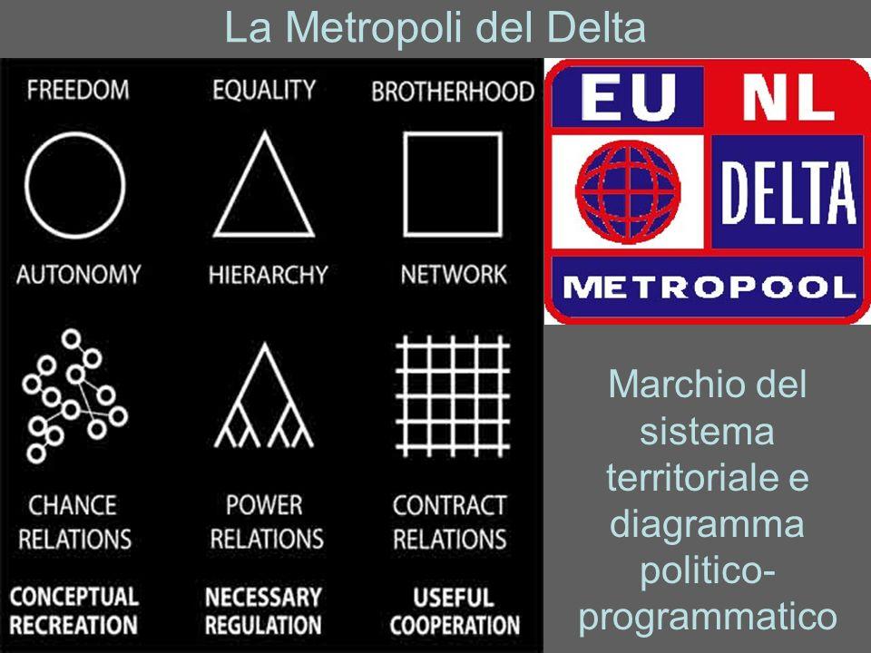 La Metropoli del Delta Marchio del sistema territoriale e diagramma politico- programmatico