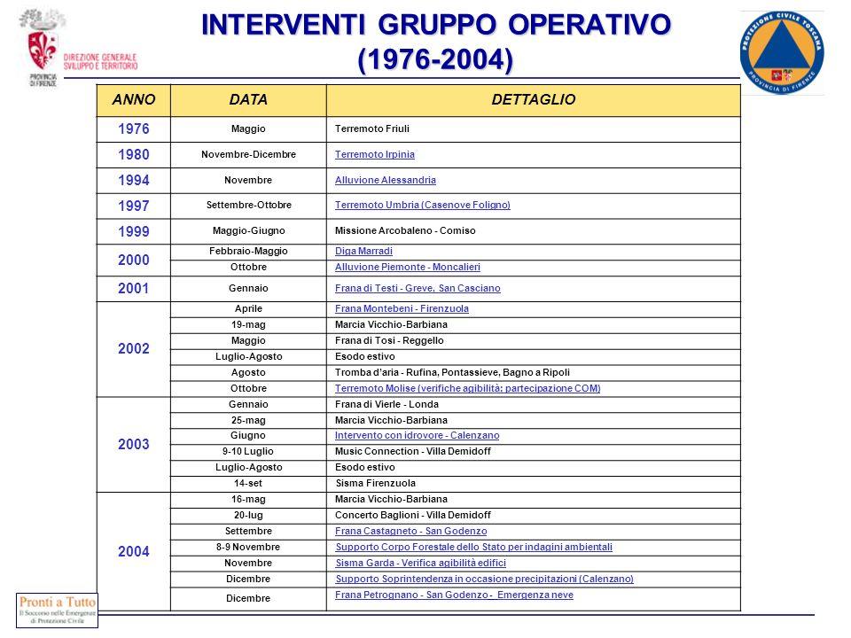 INTERVENTI GRUPPO OPERATIVO (1976-2004) ANNODATADETTAGLIO 1976 MaggioTerremoto Friuli 1980 Novembre-DicembreTerremoto Irpinia 1994 NovembreAlluvione A