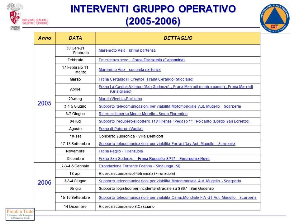 INTERVENTI GRUPPO OPERATIVO (2005-2006) AnnoDATADETTAGLIO 2005 30 Gen-21 Febbraio Maremoto Asia - prima partenza FebbraioEmergenza neveEmergenza neve
