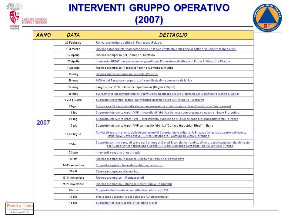 INTERVENTI GRUPPO OPERATIVO (2007) ANNODATADETTAGLIO 2007 25 FebbraioRimozione ordigno bellico S. Francesco (Pelago) 1- 4 marzoRicercaRicerca parapend