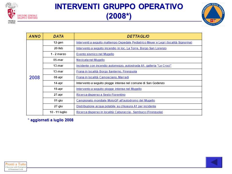 INTERVENTI GRUPPO OPERATIVO (2008*) ANNODATADETTAGLIO 2008 12-genInterventi a seguito maltempo Ospedale Pediatrico Meyer e Legri (località Signorina)