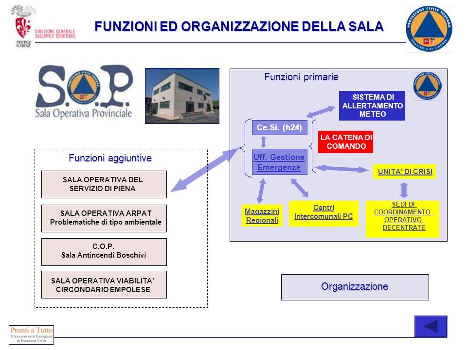 C.O.P. Sala Antincendi Boschivi SALA OPERATIVA ARPAT Problematiche di tipo ambientale Funzioni aggiuntive Centri Intercomunali PC Ce.Si. (h24) Uff. Ge