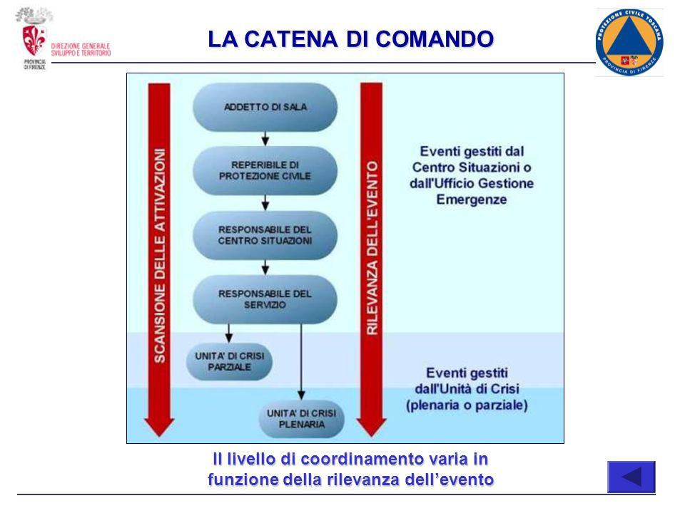 Il livello di coordinamento varia in funzione della rilevanza dellevento LA CATENA DI COMANDO