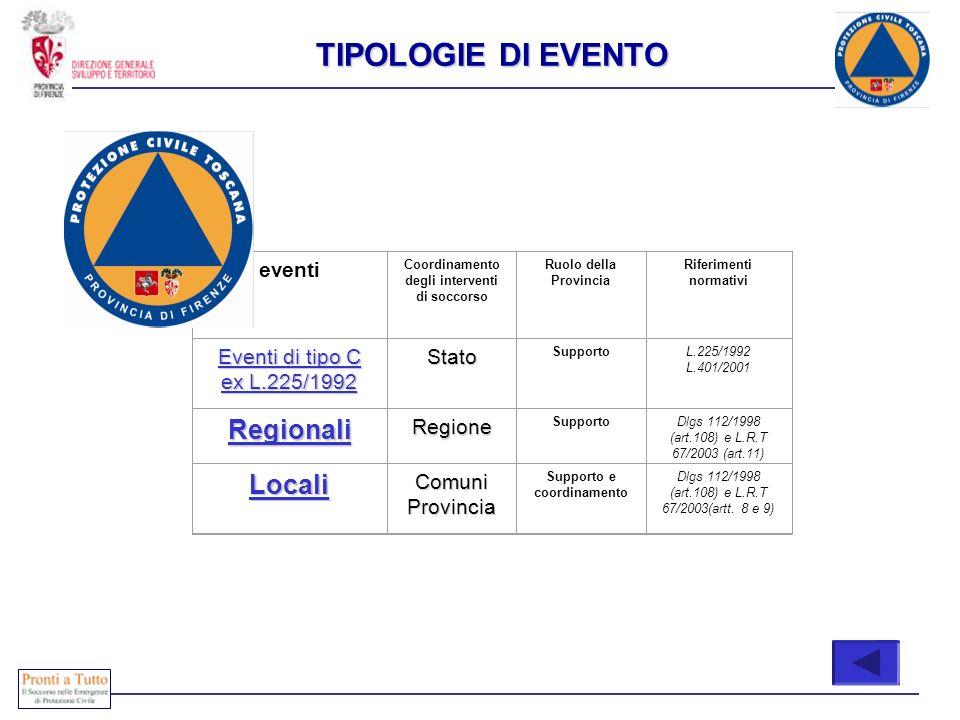 eventi Coordinamento degli interventi di soccorso Ruolo della Provincia Riferimenti normativi Eventi di tipo C ex L.225/1992 Eventi di tipo C ex L.225