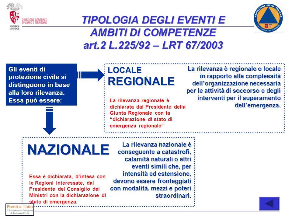 TIPOLOGIA DEGLI EVENTI E AMBITI DI COMPETENZE art.2 L.225/92 – LRT 67/2003 LOCALE REGIONALE NAZIONALE Gli eventi di protezione civile si distinguono i