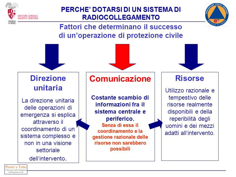 Direzione unitaria La direzione unitaria delle operazioni di emergenza si esplica attraverso il coordinamento di un sistema complesso e non in una vis