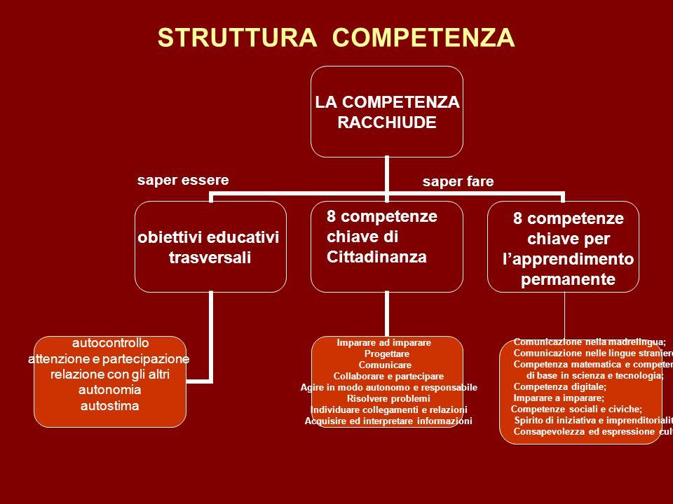 STRUTTURA COMPETENZA saper essere 8 competenze chiave di Cittadinanza saper fare 8 competenze chiave per lapprendimento permanente Comunicazione nella