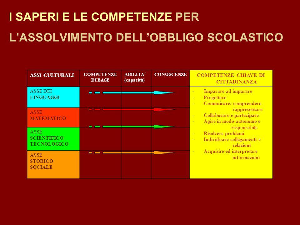 I SAPERI E LE COMPETENZE PER LASSOLVIMENTO DELLOBBLIGO SCOLASTICO ASSI CULTURALI COMPETENZE DI BASE ABILITA (capacit à ) CONOSCENZE COMPETENZE CHIAVE