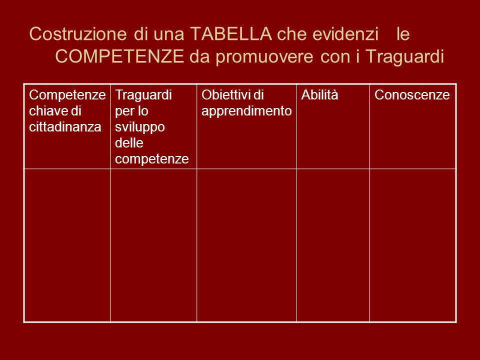 Costruzione di una TABELLA che evidenzi le COMPETENZE da promuovere con i Traguardi Competenze chiave di cittadinanza Traguardi per lo sviluppo delle
