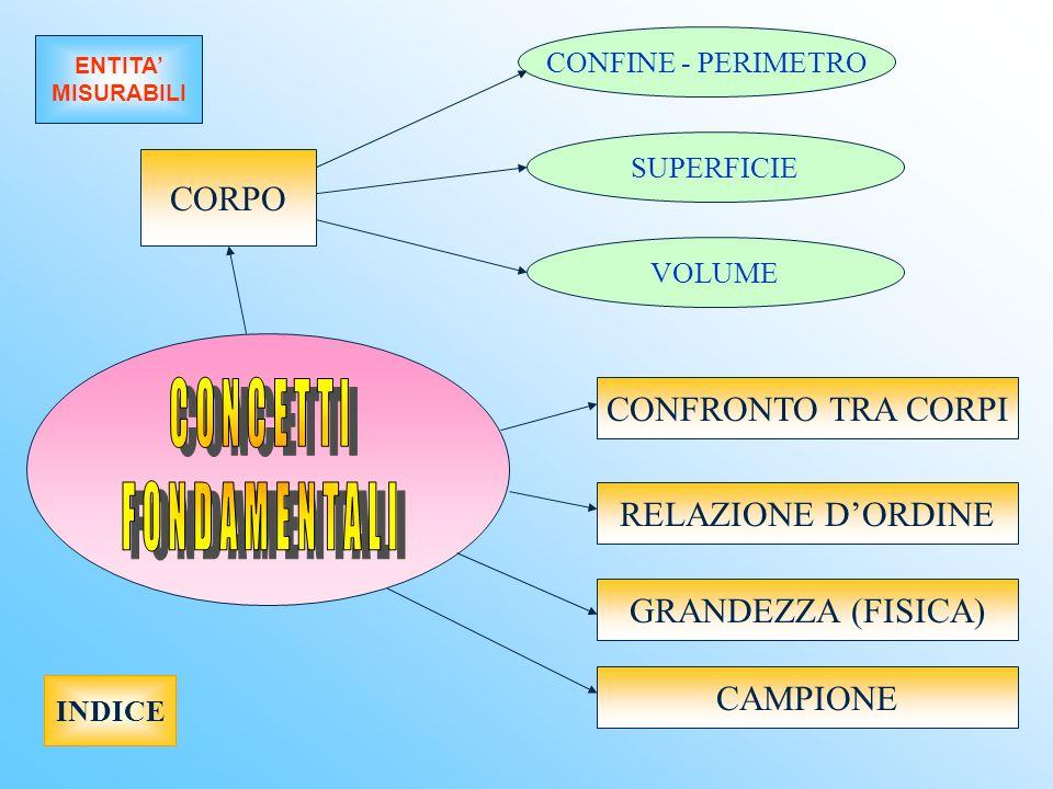 CONFINE - PERIMETRO SUPERFICIE VOLUME CONFRONTO TRA CORPI RELAZIONE DORDINE GRANDEZZA (FISICA) CAMPIONE INDICE ENTITA MISURABILI CORPO