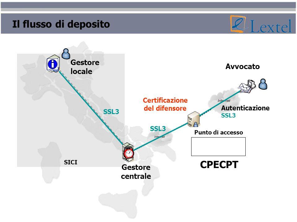 SICI Gestore locale Gestore centrale CPECPT Autenticazione SSL3 Punto di accesso Certificazione del difensore Avvocato Il flusso di deposito