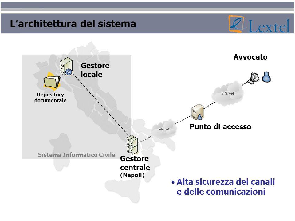 Alta sicurezza dei canali e delle comunicazioni Sistema Informatico Civile Repository documentale Gestore locale Gestore centrale (Napoli) Punto di ac