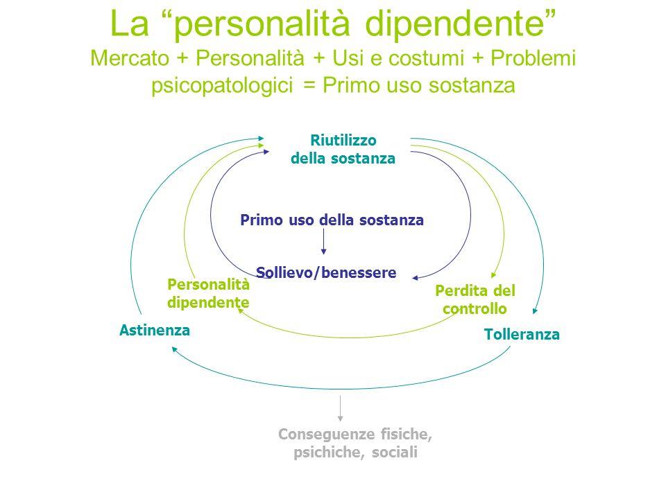 La personalità dipendente Mercato + Personalità + Usi e costumi + Problemi psicopatologici = Primo uso sostanza Primo uso della sostanza Sollievo/bene