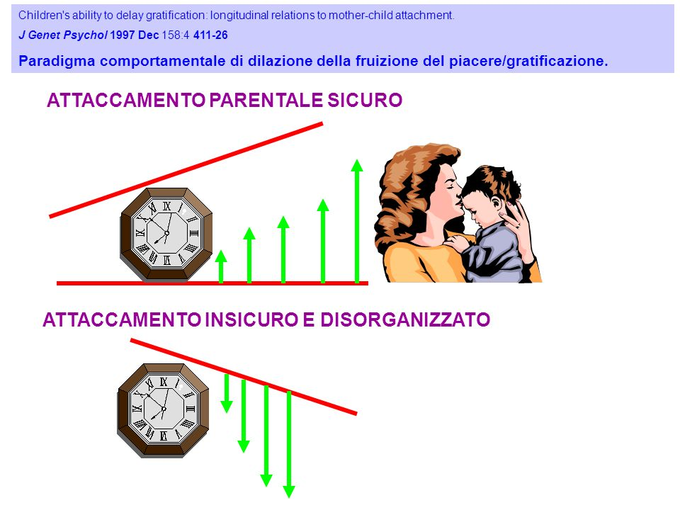 ATTACCAMENTO PARENTALE SICURO ATTACCAMENTO INSICURO E DISORGANIZZATO 25 Children s ability to delay gratification: longitudinal relations to mother-child attachment.