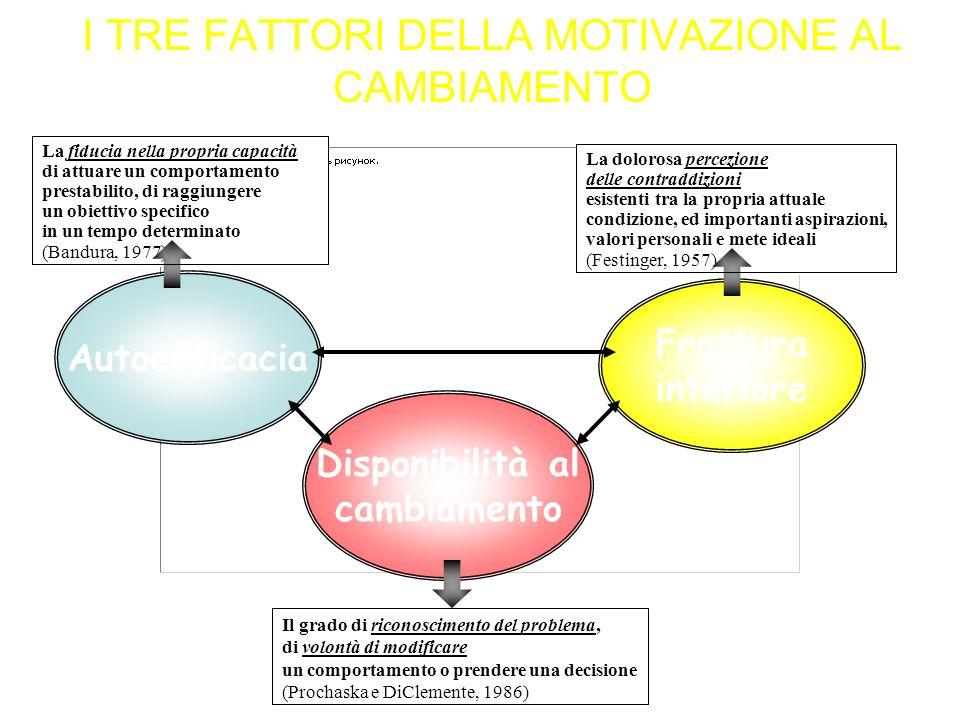 I TRE FATTORI DELLA MOTIVAZIONE AL CAMBIAMENTO La fiducia nella propria capacità di attuare un comportamento prestabilito, di raggiungere un obiettivo