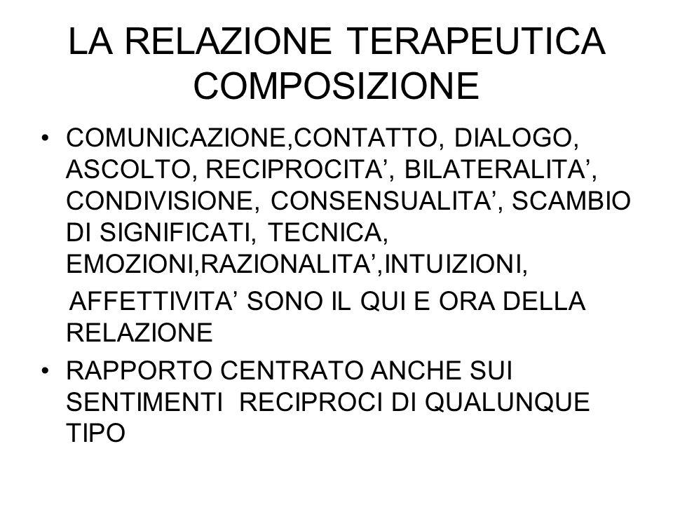 LA RELAZIONE TERAPEUTICA COMPOSIZIONE COMUNICAZIONE,CONTATTO, DIALOGO, ASCOLTO, RECIPROCITA, BILATERALITA, CONDIVISIONE, CONSENSUALITA, SCAMBIO DI SIG