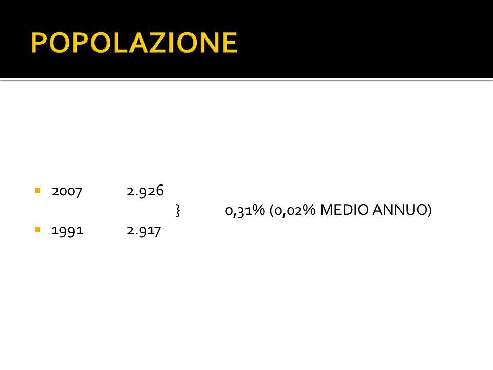 POPOLAZIONE 20072.926 }0,31% (0,02% MEDIO ANNUO) 19912.917