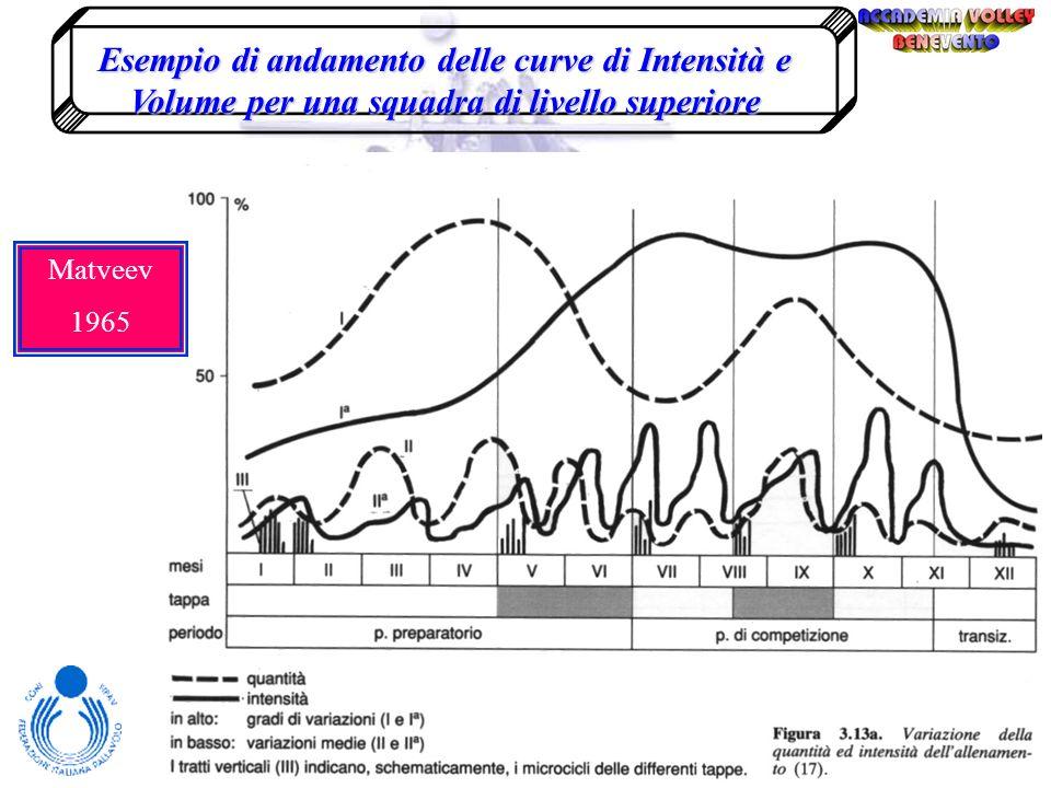 Esempio di andamento delle curve di Intensità e Volume per una squadra di livello provinciale e/o regionale Preparatorio AgonisticoTransitorio Volume