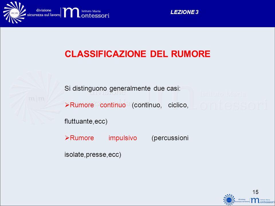 CLASSIFICAZIONE DEL RUMORE Si distinguono generalmente due casi: Rumore continuo (continuo, ciclico, fluttuante,ecc) Rumore impulsivo (percussioni isolate,presse,ecc) LEZIONE 3 15