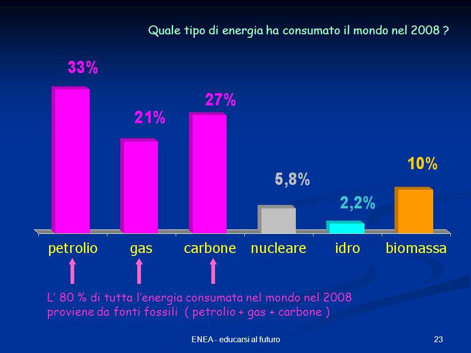 23ENEA - educarsi al futuro L 80 % di tutta lenergia consumata nel mondo nel 2008 proviene da fonti fossili ( petrolio + gas + carbone ) Quale tipo di energia ha consumato il mondo nel 2008