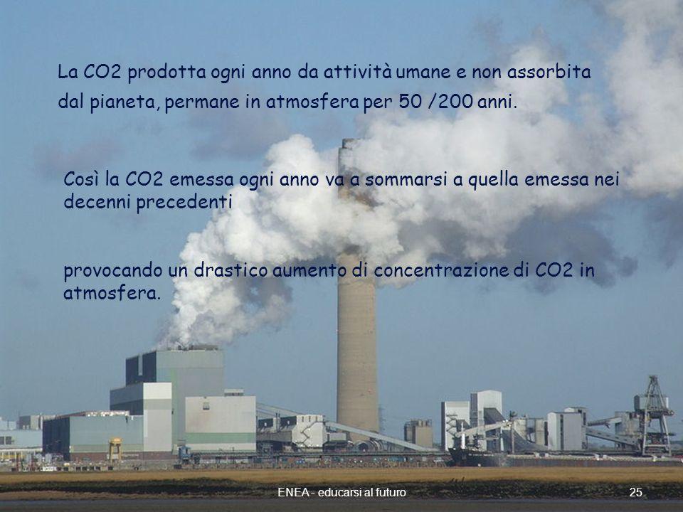 25ENEA - educarsi al futuro La CO2 prodotta ogni anno da attività umane e non assorbita dal pianeta, permane in atmosfera per 50 /200 anni.