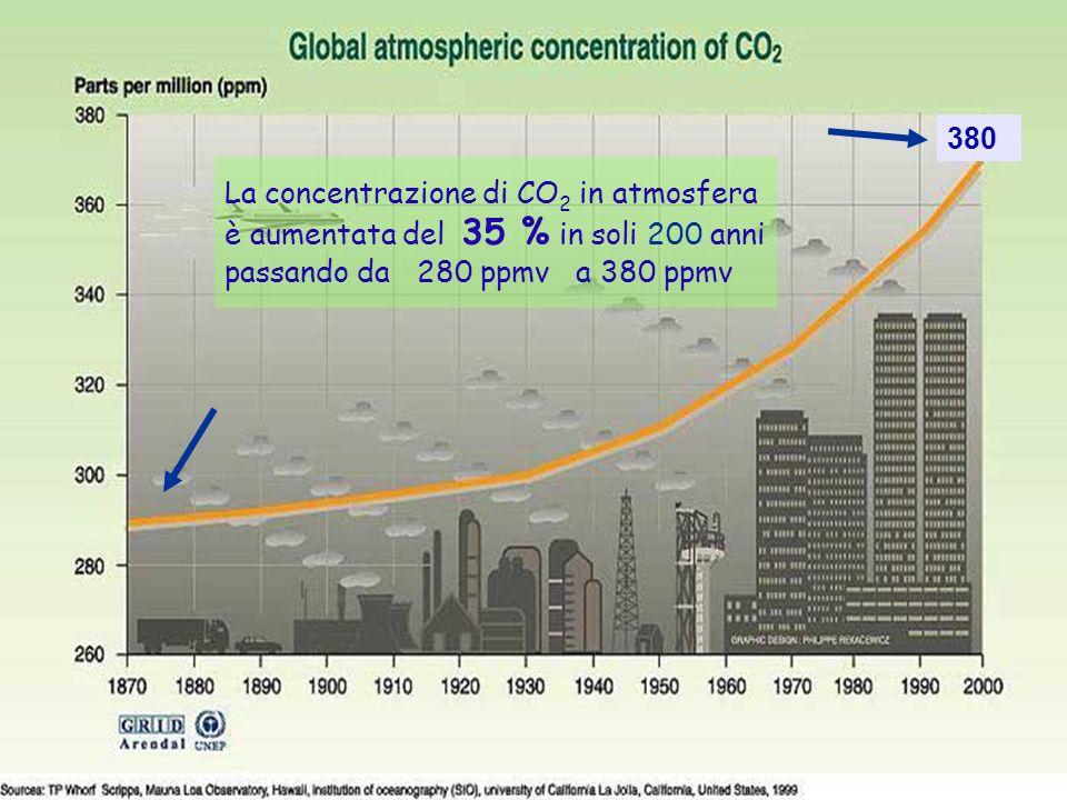 Grafico aumento concentrazione CO2 26ENEA - educarsi al futuro La concentrazione di CO 2 in atmosfera è aumentata del 35 % in soli 200 anni passando da 280 ppmv a 380 ppmv 380