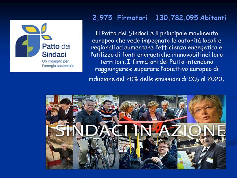 2,975 Firmatari 130,782,095 Abitanti Il Patto dei Sindaci è il principale movimento europeo che vede impegnate le autorità locali e regionali ad aumentare lefficienza energetica e lutilizzo di fonti energetiche rinnovabili nei loro territori.