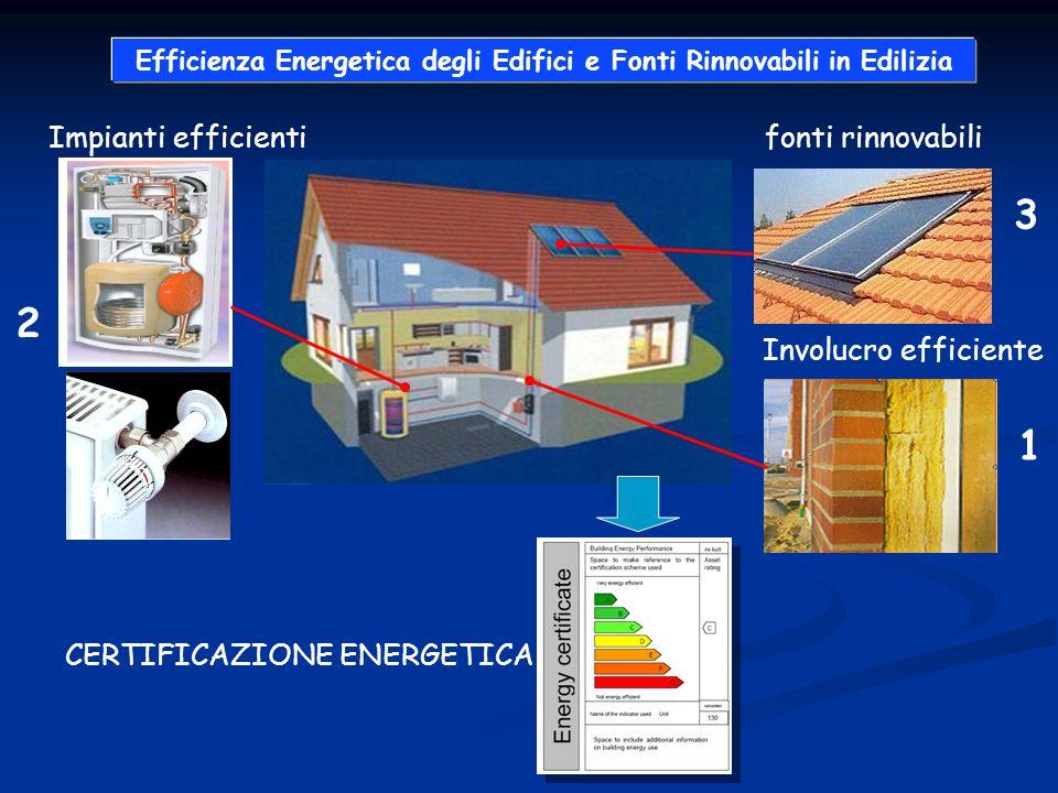 fonti rinnovabili Involucro efficiente Impianti efficienti 1 2 3 CERTIFICAZIONE ENERGETICA Efficienza Energetica degli Edifici e Fonti Rinnovabili in Edilizia