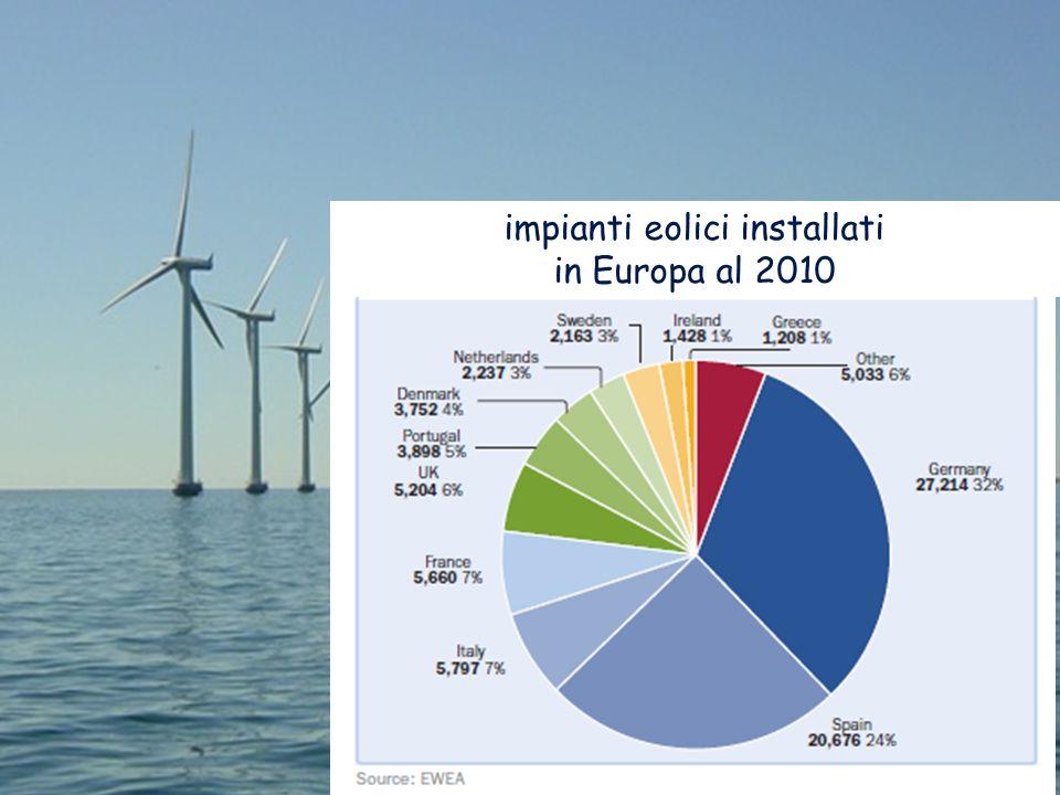 Energia dal vento impianti eolici installati in Europa al 2010