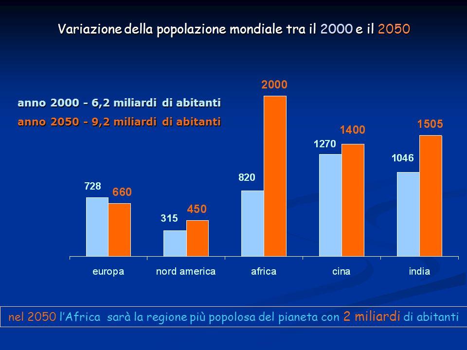 Variazione della popolazione mondiale tra il 2000 e il 2050 anno 2000 - 6,2 miliardi di abitanti anno 2050 - 9,2 miliardi di abitanti nel 2050 lAfrica sarà la regione più popolosa del pianeta con 2 miliardi di abitanti