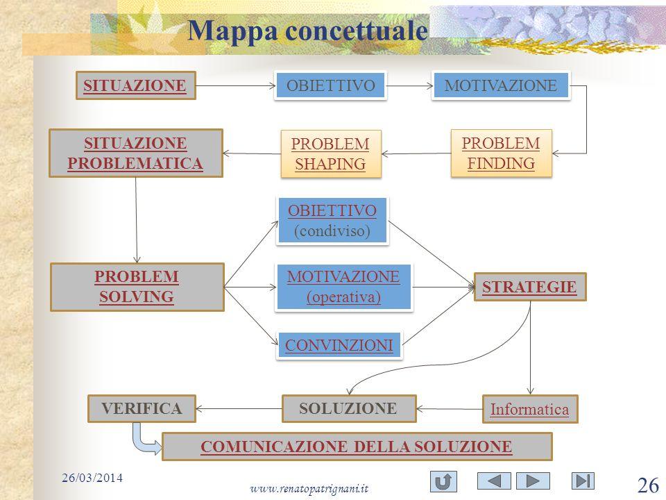 Mappa concettuale 26/03/2014 www.renatopatrignani.it 26 SITUAZIONE OBIETTIVO MOTIVAZIONE SITUAZIONE PROBLEMATICA PROBLEM SOLVING OBIETTIVO OBIETTIVO (