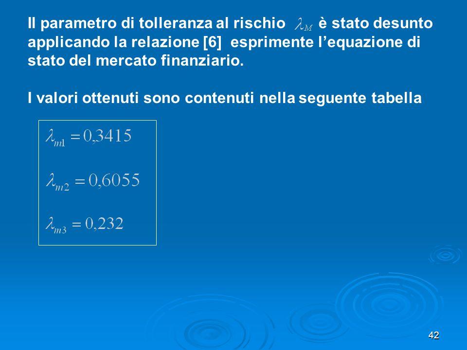 42 Il parametro di tolleranza al rischio è stato desunto applicando la relazione [6] esprimente lequazione di stato del mercato finanziario.